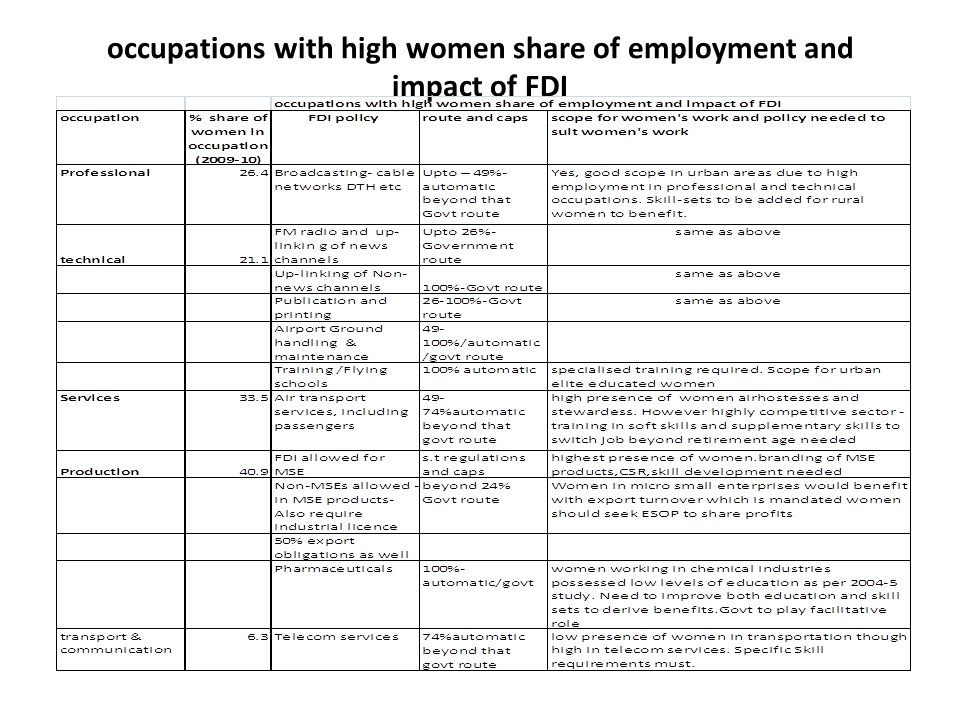 occupations with high women share of employment and impact of FDI