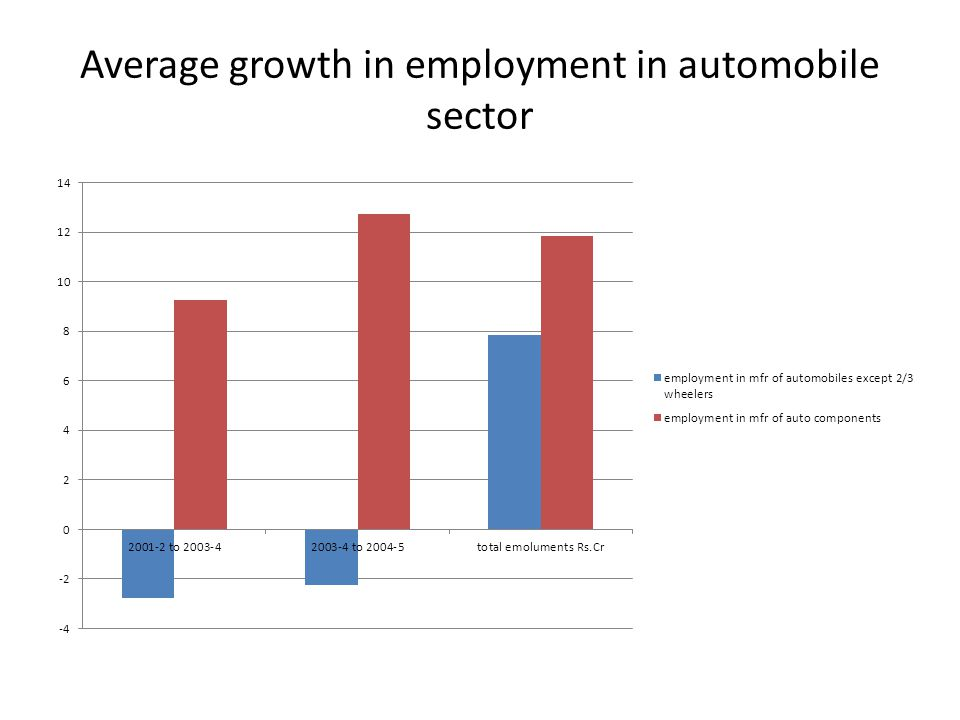 Average growth in employment in automobile sector