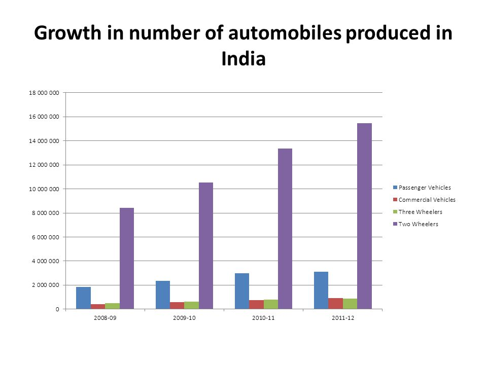 Growth in number of automobiles produced in India