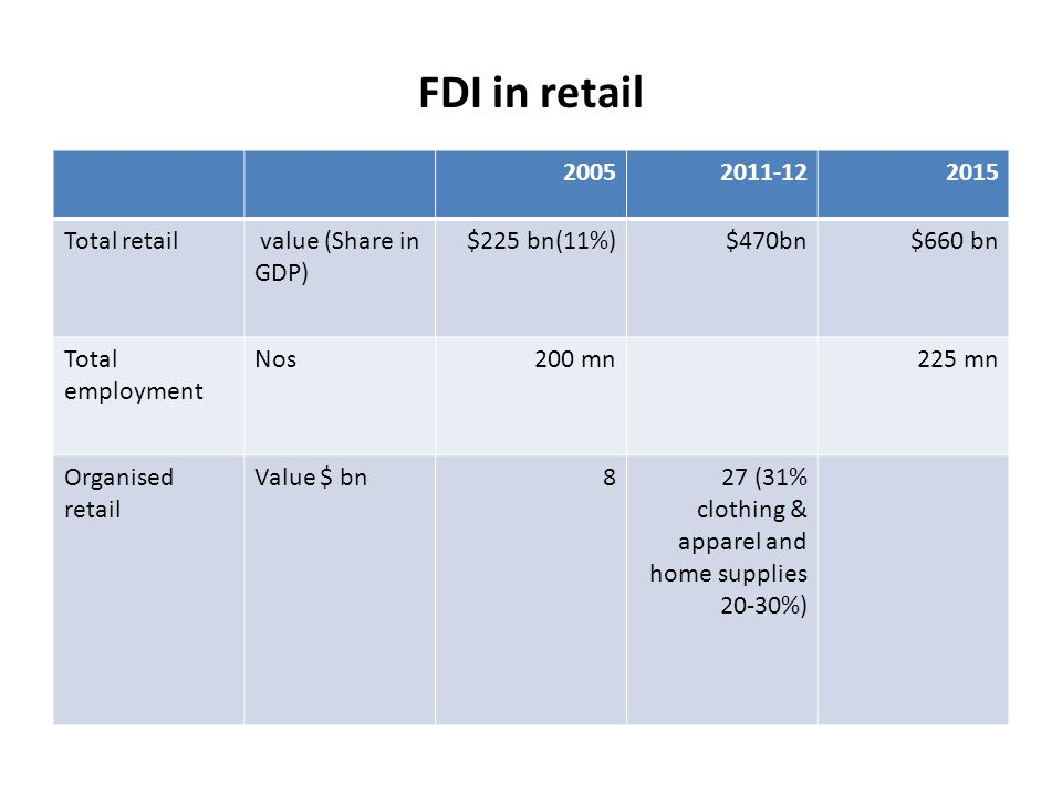 FDI in retail 20052011-122015 Total retail value (Share in GDP) $225 bn(11%)$470bn$660 bn Total employment Nos200 mn225 mn Organised retail Value $ bn827 (31% clothing & apparel and home supplies 20-30%)