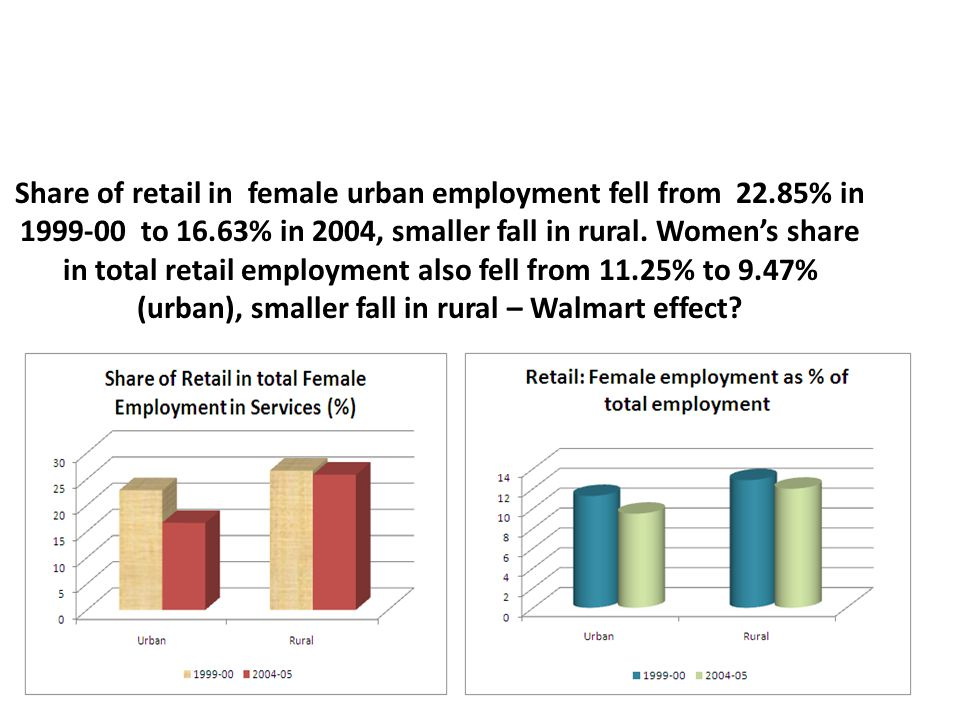 Share of retail in female urban employment fell from 22.85% in 1999-00 to 16.63% in 2004, smaller fall in rural. Women's share in total retail employm