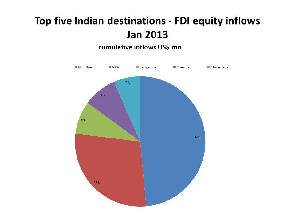 Top five Indian destinations - FDI equity inflows Jan 2013