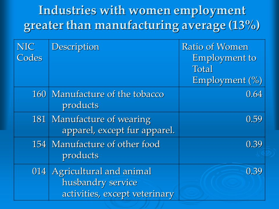 Industries with women employment greater than manufacturing average (13%) NICCodesDescription Ratio of Women Employment to Total Employment (%) 160 Manufacture of the tobacco products 0.64 181 Manufacture of wearing apparel, except fur apparel.