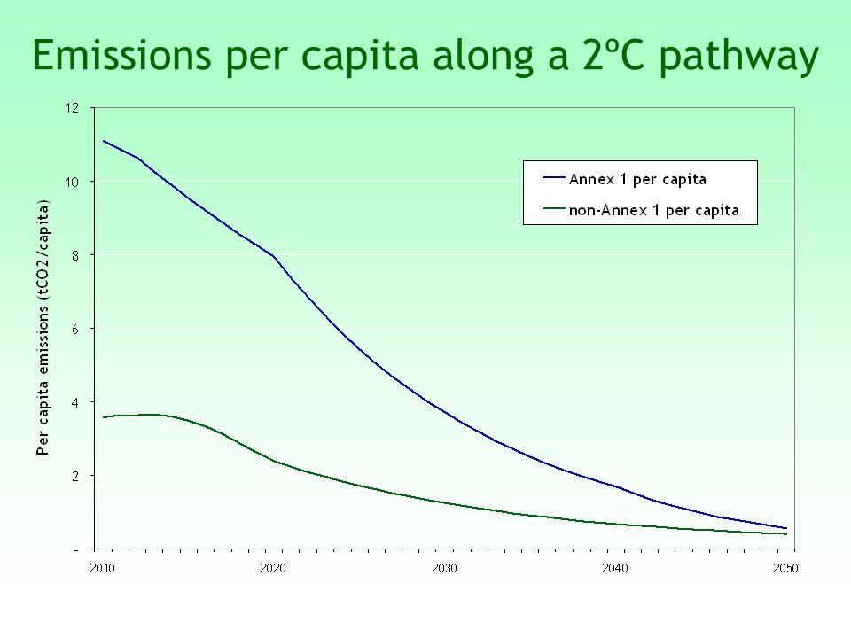 Emissions per capita along a 2ºC pathway