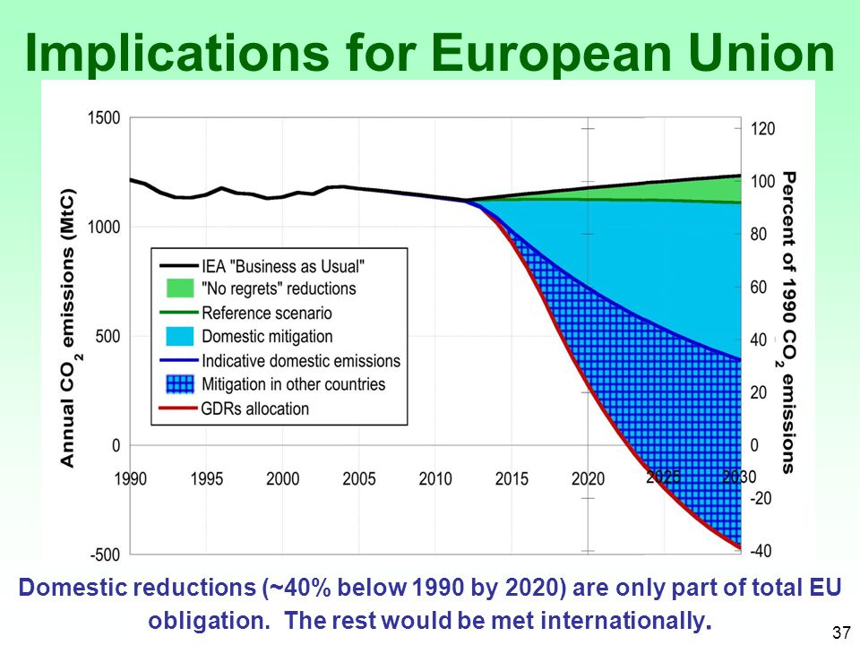 37 Domestic reductions (~40% below 1990 by 2020) are only part of total EU obligation.