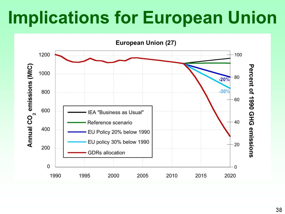 38 Implications for European Union -20% -30%