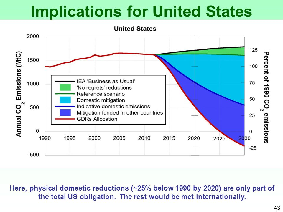 Implications for United States Here, physical domestic reductions (~25% below 1990 by 2020) are only part of the total US obligation.