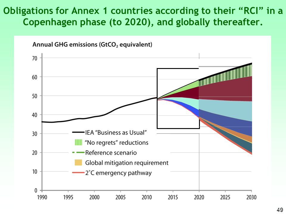 Obligations for Annex 1 countries according to their RCI in a Copenhagen phase (to 2020), and globally thereafter.