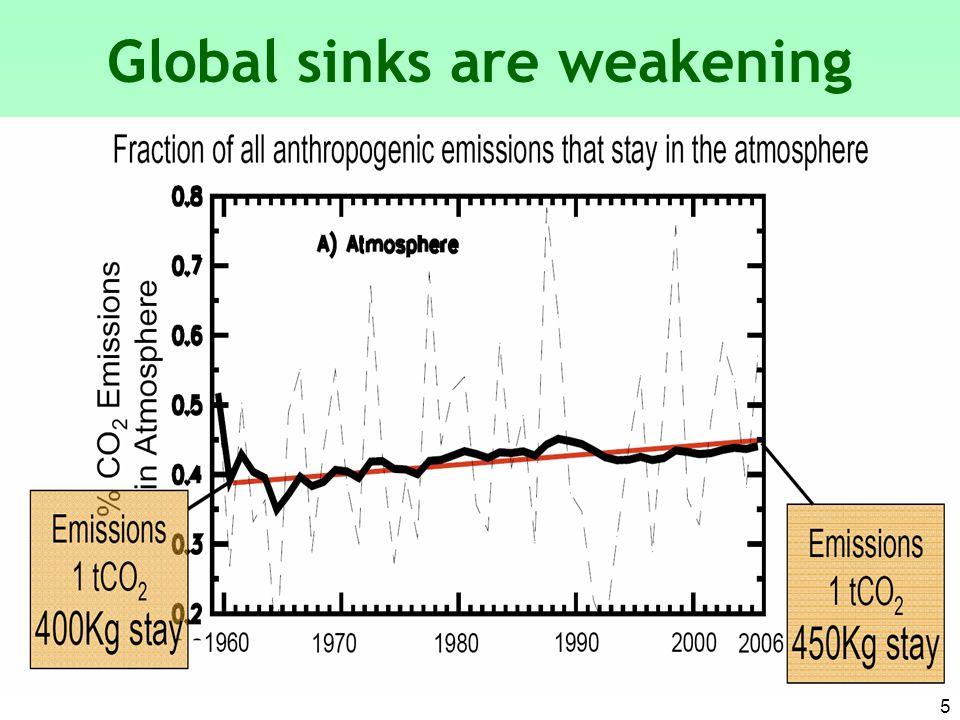 5 Global sinks are weakening