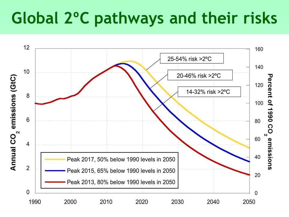 Global 2ºC pathways and their risks