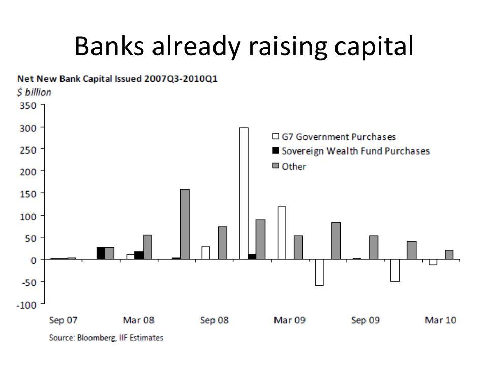 Banks already raising capital