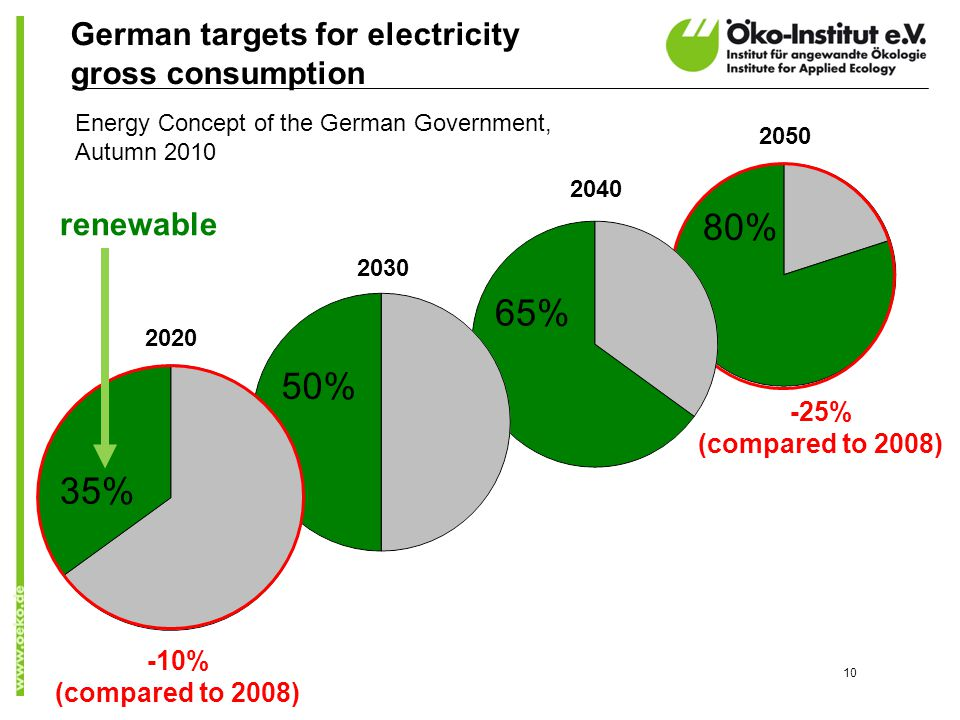 10 2020 2030 2040 2050 German targets for electricity gross consumption 80% renewable -10% (compared to 2008) -25% (compared to 2008) 65% 50% 35% Ener