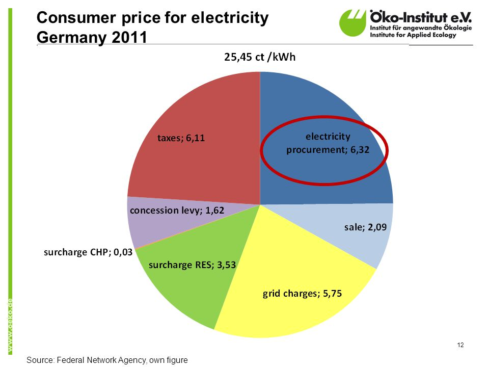 Consumer price for electricity Germany 2011 12 Source: Federal Network Agency, own figure