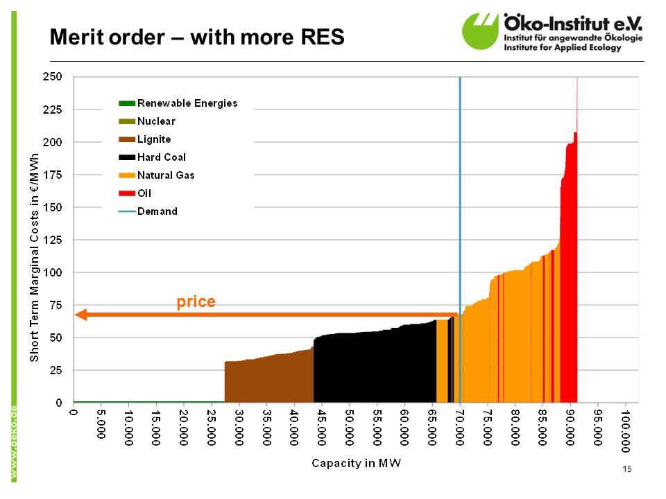 15 Merit order – with more RES price