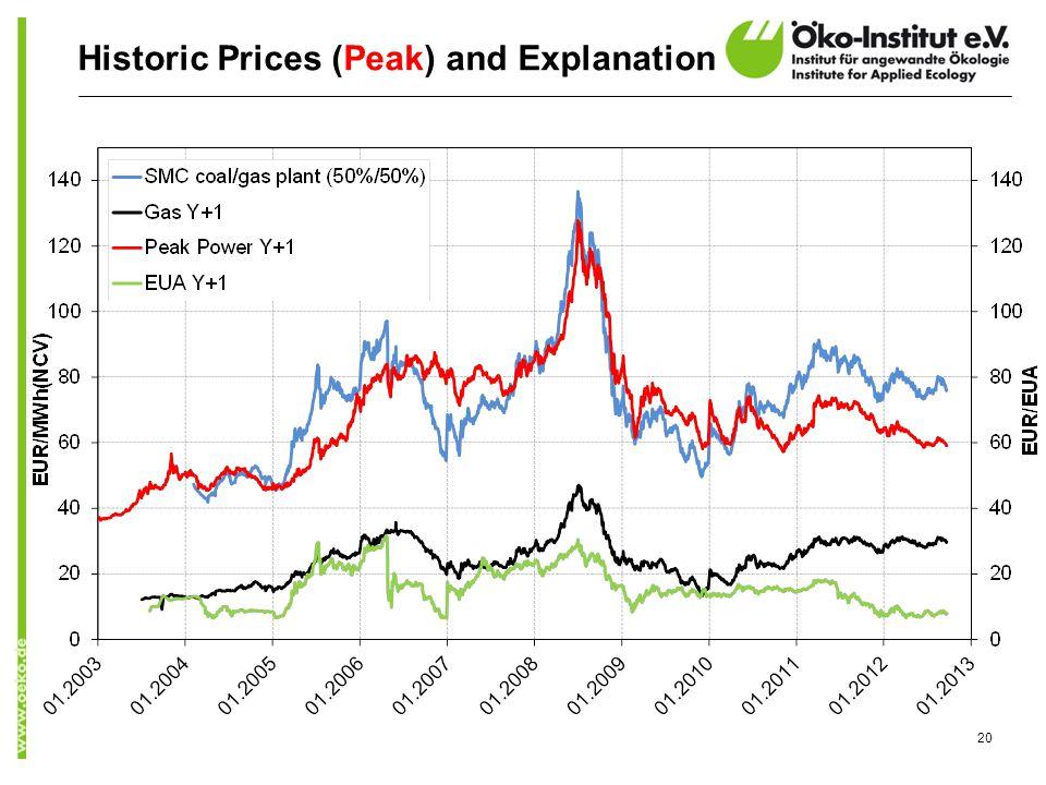 Historic Prices (Peak) and Explanation 20