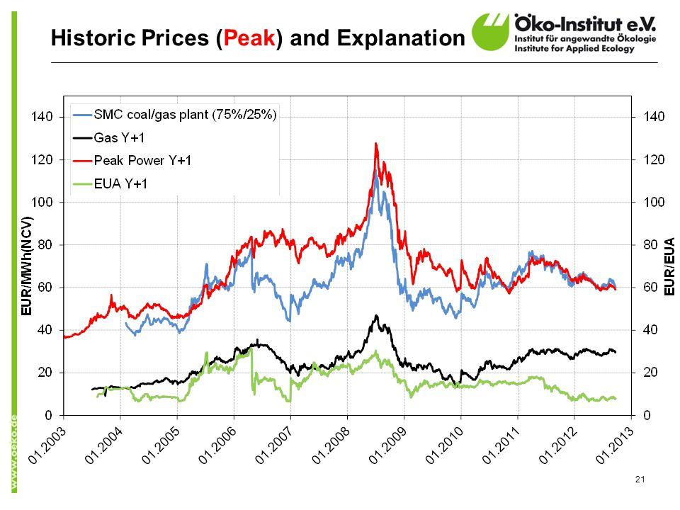 Historic Prices (Peak) and Explanation 21