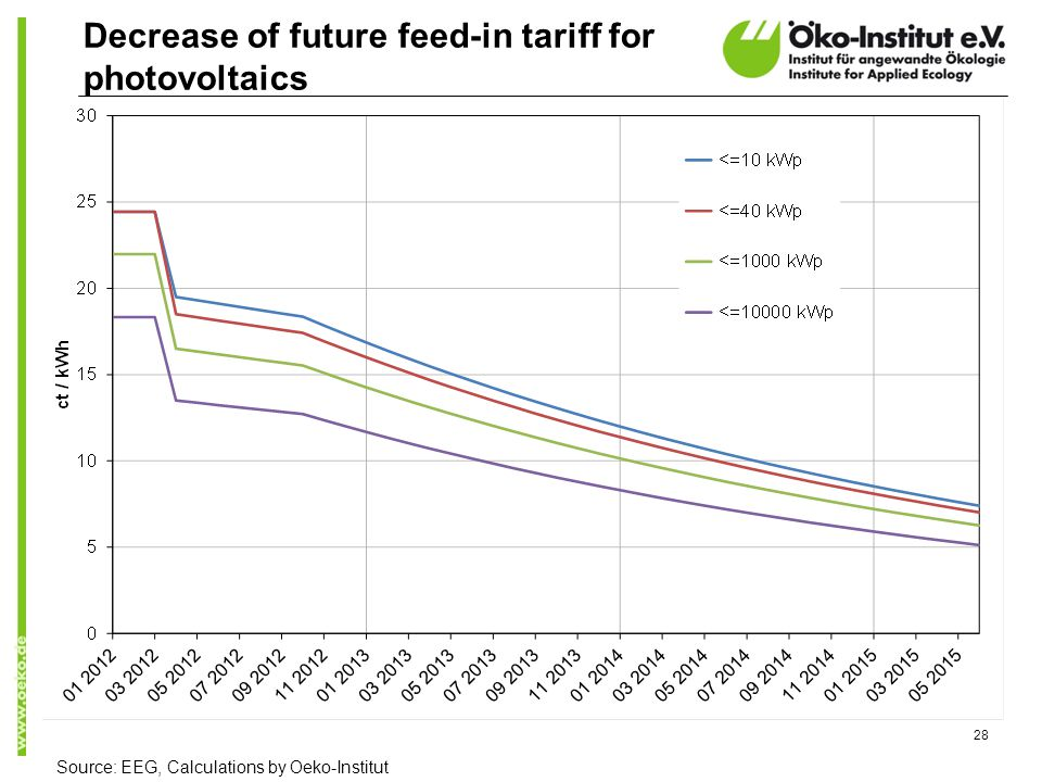 Decrease of future feed-in tariff for photovoltaics 28 Source: EEG, Calculations by Oeko-Institut