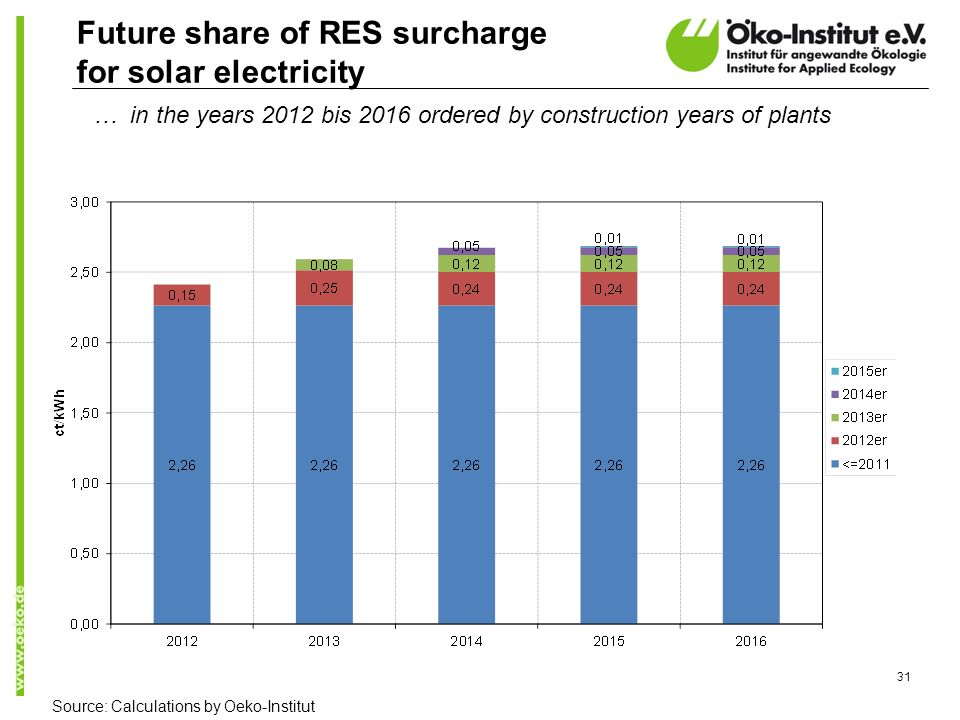 31 Future share of RES surcharge for solar electricity … in the years 2012 bis 2016 ordered by construction years of plants Source: Calculations by Oeko-Institut