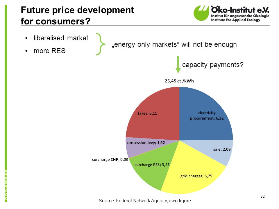 """Future price development for consumers? 32 liberalised market more RES """"energy only markets"""" will not be enough Source: Federal Network Agency, own fi"""