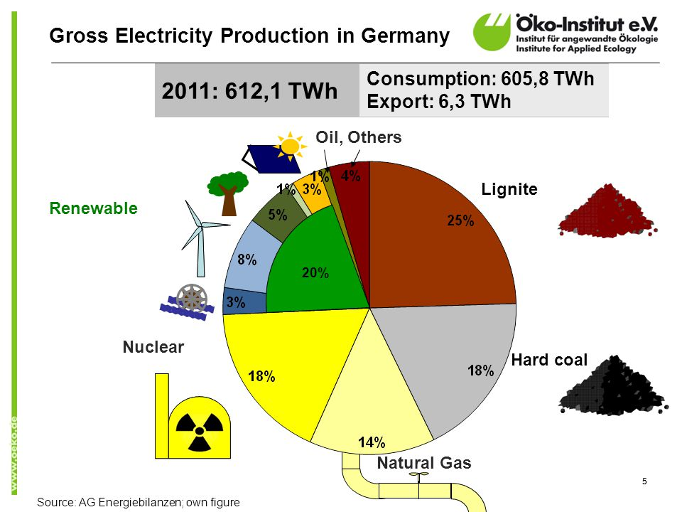 55 Hard coal Natural Gas Nuclear Renewable Gross Electricity Production in Germany Source: AG Energiebilanzen; own figure Oil, Others Lignite 2011: 612,1 TWh Consumption: 605,8 TWh Export: 6,3 TWh 20%