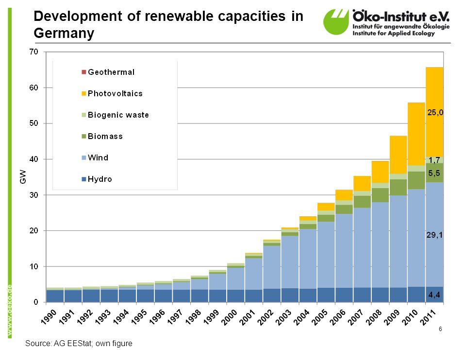 6 Development of renewable capacities in Germany Source: AG EEStat; own figure