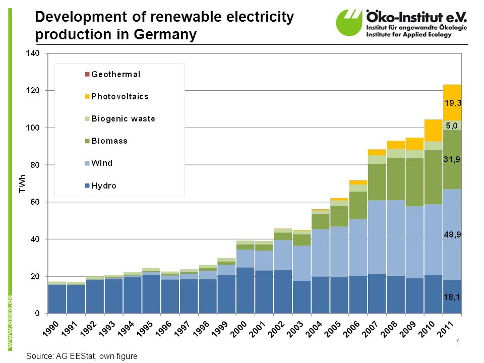 7 Development of renewable electricity production in Germany