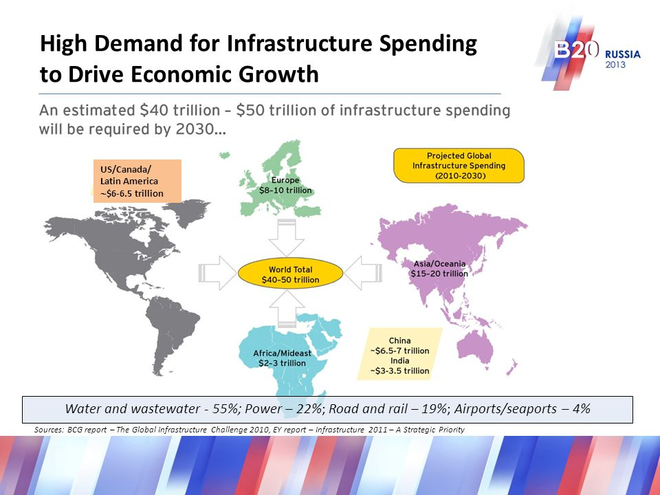Sources: BCG report – The Global Infrastructure Challenge 2010, EY report – Infrastructure 2011 – A Strategic Priority High Demand for Infrastructure Spending to Drive Economic Growth Water and wastewater - 55%; Power – 22%; Road and rail – 19%; Airports/seaports – 4% US/Canada/ Latin America  $6-6.5 trillion
