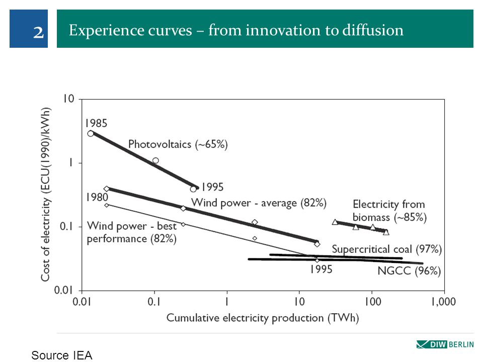 Experience curves – from innovation to diffusion 2 Source IEA