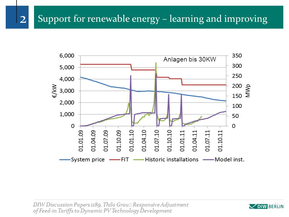 Support for renewable energy – learning and improving 2 DIW Discussion Papers 1189, Thilo Grau:: Responsive Adjustment of Feed-in Tariffs to Dynamic P