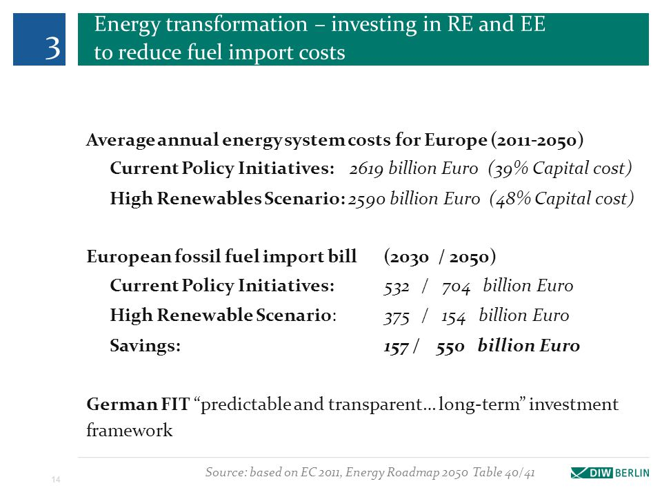 Energy transformation – investing in RE and EE to reduce fuel import costs 14 Average annual energy system costs for Europe (2011-2050) Current Policy