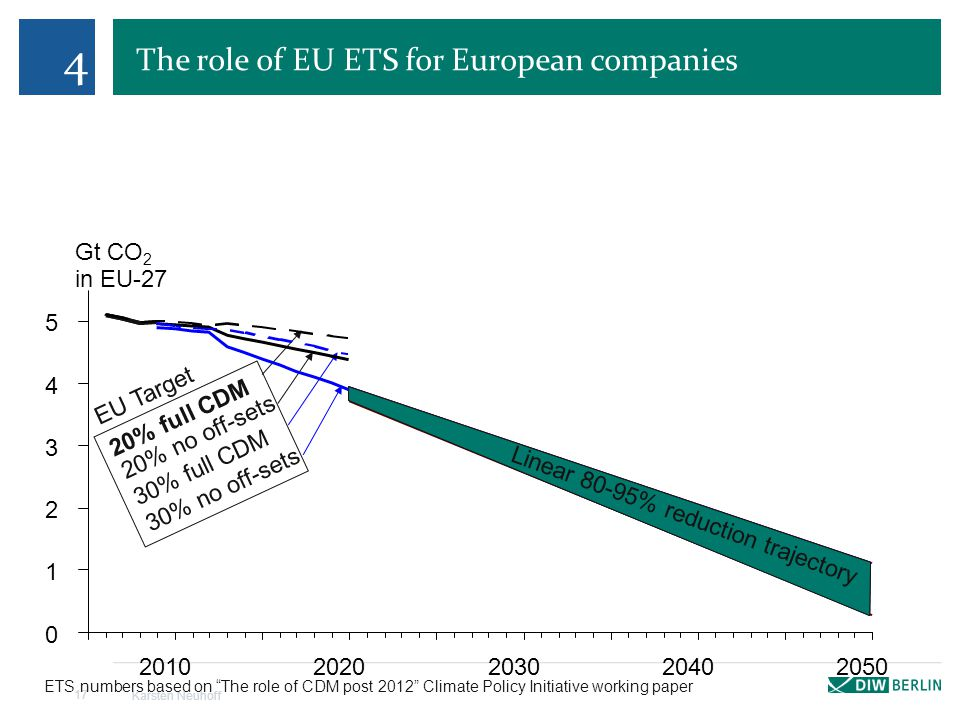 The role of EU ETS for European companies Karsten Neuhoff 17 4 Gt CO 2 in EU-27 0 1 2 3 4 5 20102020203020402050 Linear 80-95% reduction trajectory EU Target 20% full CDM 20% no off-sets 30% full CDM 30% no off-sets ETS numbers based on The role of CDM post 2012 Climate Policy Initiative working paper