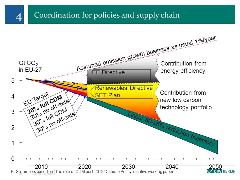 Coordination for policies and supply chain Karsten Neuhoff 19 4 Assumed emission growth business as usual 1%/year Contribution from new low carbon tec