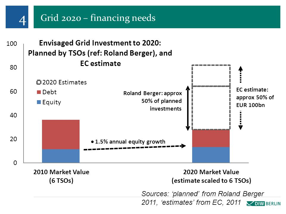 Grid 2020 – financing needs 4 Sources: 'planned' from Roland Berger 2011, 'estimates' from EC, 2011 0 20 40 60 80 100 2010 Market Value (6 TSOs) 2020 Market Value (estimate scaled to 6 TSOs) Envisaged Grid Investment to 2020: Planned by TSOs (ref: Roland Berger), and EC estimate 2020 Estimates Debt Equity  1.5% annualequity growth EC estimate: approx 50% of EUR 100bn Roland Berger: approx 50% of planned investments