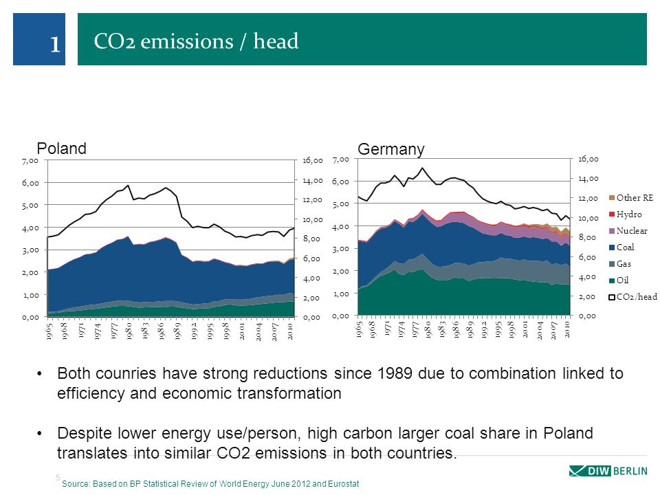 CO2 emissions / head 5 1 Poland Germany Both counries have strong reductions since 1989 due to combination linked to efficiency and economic transformation Despite lower energy use/person, high carbon larger coal share in Poland translates into similar CO2 emissions in both countries.
