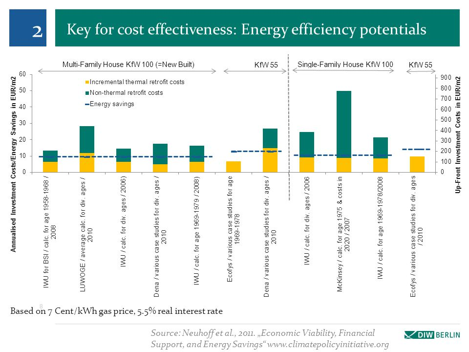 Key for cost effectiveness: Energy efficiency potentials 8 Based on 7 Cent/kWh gas price, 5.5% real interest rate Source: Neuhoff et al., 2011.