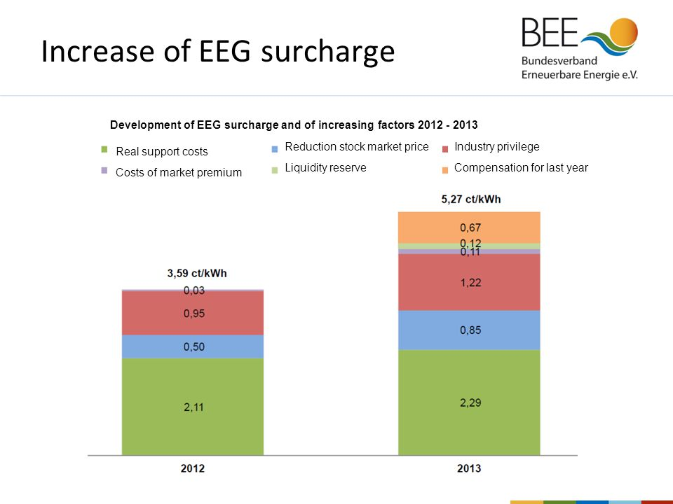 Increase of EEG surcharge Development of EEG surcharge and of increasing factors 2012 - 2013 Real support costs Costs of market premium Compensation for last year Industry privilege Liquidity reserve Reduction stock market price