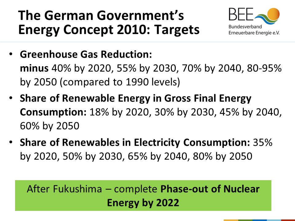 The German Government's Energy Concept 2010: Targets Greenhouse Gas Reduction: minus 40% by 2020, 55% by 2030, 70% by 2040, 80-95% by 2050 (compared to 1990 levels) Share of Renewable Energy in Gross Final Energy Consumption: 18% by 2020, 30% by 2030, 45% by 2040, 60% by 2050 Share of Renewables in Electricity Consumption: 35% by 2020, 50% by 2030, 65% by 2040, 80% by 2050 After Fukushima – complete Phase-out of Nuclear Energy by 2022