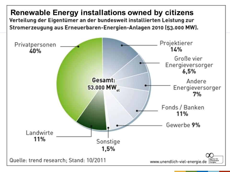 Renewable Energy installations owned by citizens