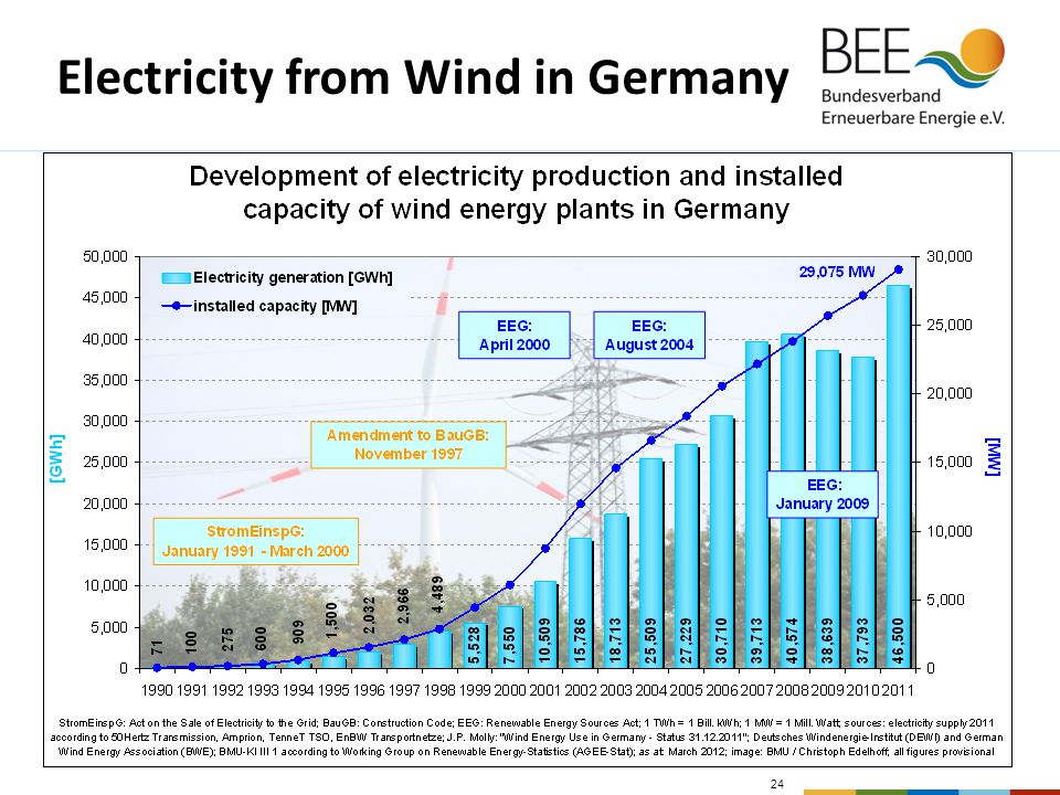 24 Electricity from Wind in Germany