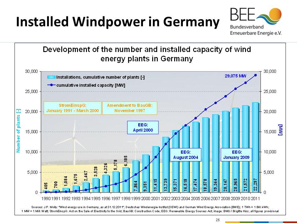 25 Installed Windpower in Germany
