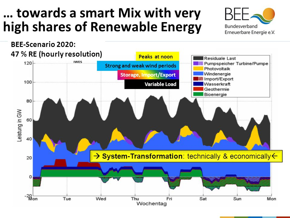 … towards a smart Mix with very high shares of Renewable Energy Peaks at noon Strong and weak wind periods Storage, Import/Export Variable Load  System-Transformation: technically & economically  BEE-Scenario 2020: 47 % RE (hourly resolution)