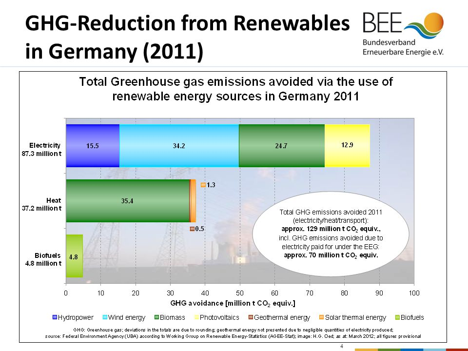 Renewables Support: The German Policy Mix Electricity  Main tool: Renewable Energy Law – EEG – (since 2000 [1991] ): - Priority grid access and dispatch for RE - Fixed feed-in tariffs, guaranteed for 20 years - Differentiation according to technology, size and [only wind] site - Annual degression and regular revision Heating  Market Incentive Programme – MAP - - Investment support - cheap loans for larger installations  For new buildings: Renewable Heating Law (since 2009) Transport- Tax exemption for biodiesel (since 1992) and all biofuels (2004) - Since August 2006: increasing taxation on biofuels  Main instrument since 2007: quota obligation, including E10