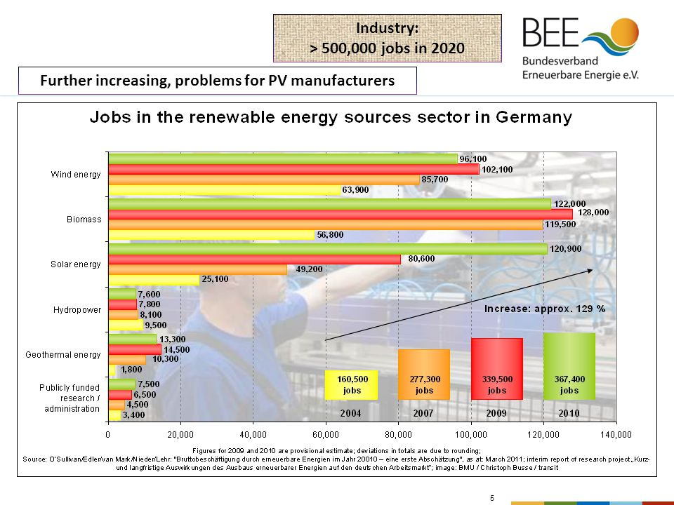 5 Further increasing, problems for PV manufacturers Industry: > 500,000 jobs in 2020