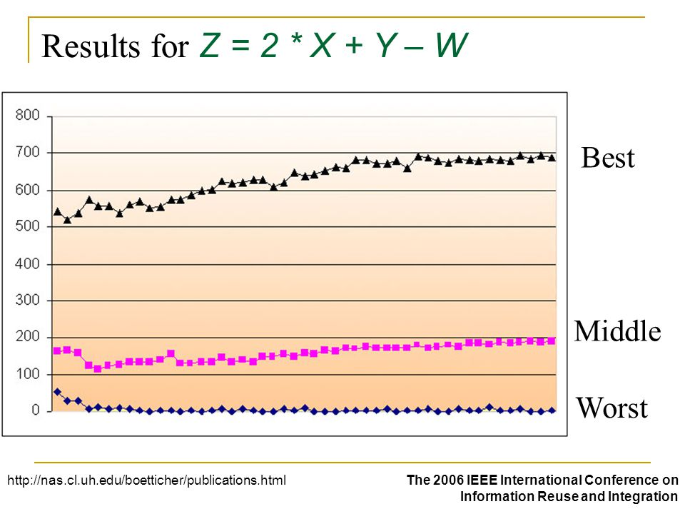 Results for Z = 2 * X + Y – W Best Middle Worst http://nas.cl.uh.edu/boetticher/publications.htmlThe 2006 IEEE International Conference on Information Reuse and Integration