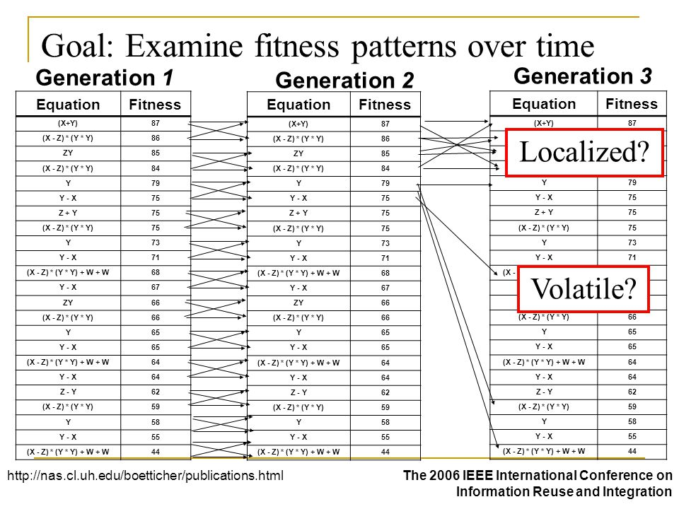 Goal: Examine fitness patterns over time EquationFitness (X+Y)87 (X - Z) * (Y * Y)86 ZY85 (X - Z) * (Y * Y)84 Y79 Y - X75 Z + Y75 (X - Z) * (Y * Y)75 Y73 Y - X71 (X - Z) * (Y * Y) + W + W68 Y - X67 ZY66 (X - Z) * (Y * Y)66 Y65 Y - X65 (X - Z) * (Y * Y) + W + W64 Y - X64 Z - Y62 (X - Z) * (Y * Y)59 Y58 Y - X55 (X - Z) * (Y * Y) + W + W44 EquationFitness (X+Y)87 (X - Z) * (Y * Y)86 ZY85 (X - Z) * (Y * Y)84 Y79 Y - X75 Z + Y75 (X - Z) * (Y * Y)75 Y73 Y - X71 (X - Z) * (Y * Y) + W + W68 Y - X67 ZY66 (X - Z) * (Y * Y)66 Y65 Y - X65 (X - Z) * (Y * Y) + W + W64 Y - X64 Z - Y62 (X - Z) * (Y * Y)59 Y58 Y - X55 (X - Z) * (Y * Y) + W + W44 EquationFitness (X+Y)87 (X - Z) * (Y * Y)86 ZY85 (X - Z) * (Y * Y)84 Y79 Y - X75 Z + Y75 (X - Z) * (Y * Y)75 Y73 Y - X71 (X - Z) * (Y * Y) + W + W68 Y - X67 ZY66 (X - Z) * (Y * Y)66 Y65 Y - X65 (X - Z) * (Y * Y) + W + W64 Y - X64 Z - Y62 (X - Z) * (Y * Y)59 Y58 Y - X55 (X - Z) * (Y * Y) + W + W44 http://nas.cl.uh.edu/boetticher/publications.htmlThe 2006 IEEE International Conference on Information Reuse and Integration Generation 1 Generation 2 Generation 3 Localized.