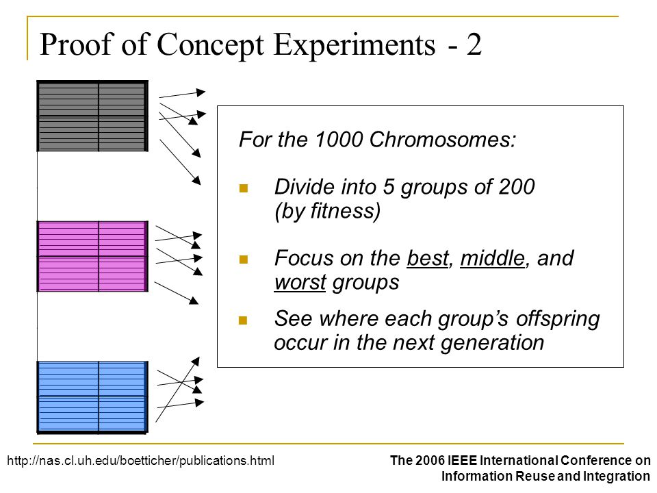 Proof of Concept Experiments - 2 For the 1000 Chromosomes: Divide into 5 groups of 200 (by fitness) Focus on the best, middle, and worst groups See where each group's offspring occur in the next generation http://nas.cl.uh.edu/boetticher/publications.htmlThe 2006 IEEE International Conference on Information Reuse and Integration