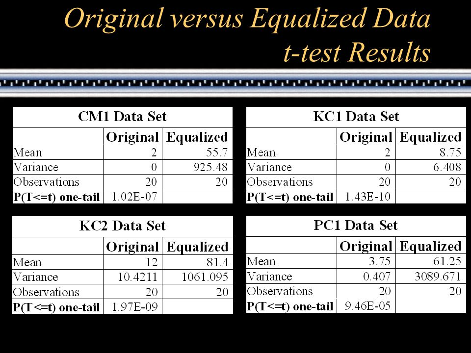 Original versus Equalized Data t-test Results
