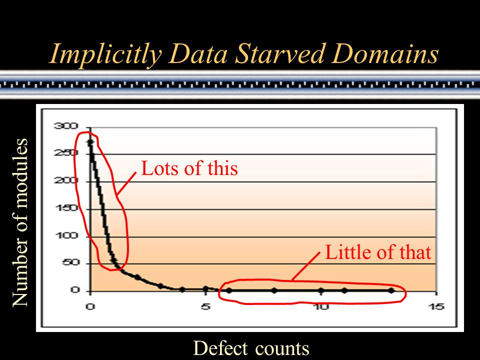 Implicitly Data Starved Domains Defect counts Number of modules Lots of this Little of that