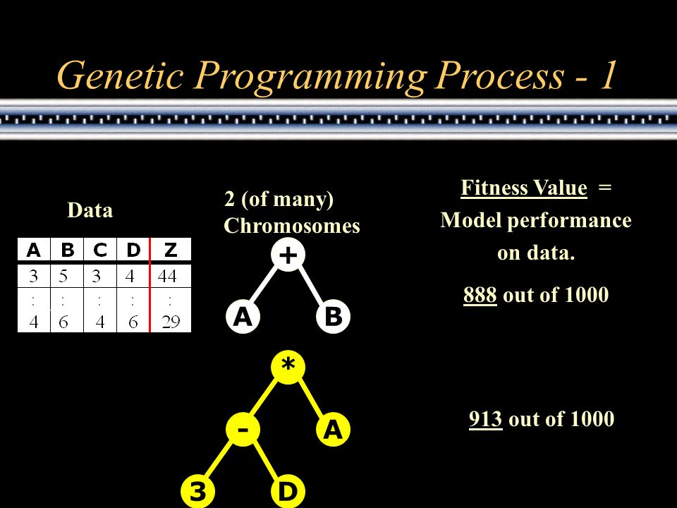 + AB * A- 3D 2 (of many) Chromosomes Data Fitness Value = Model performance on data.