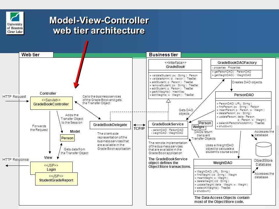 12 Model-View-Controller web tier architecture Controller > Login View ObjectStore Database The Data Access Objects contain most of the ObjectStore code.